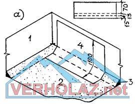 Материалы и гидроизоляция кровельные