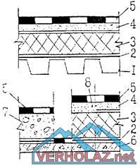Гидроизоляция пароизоляция на крышу или